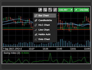 Tradeview's cTrader Charts